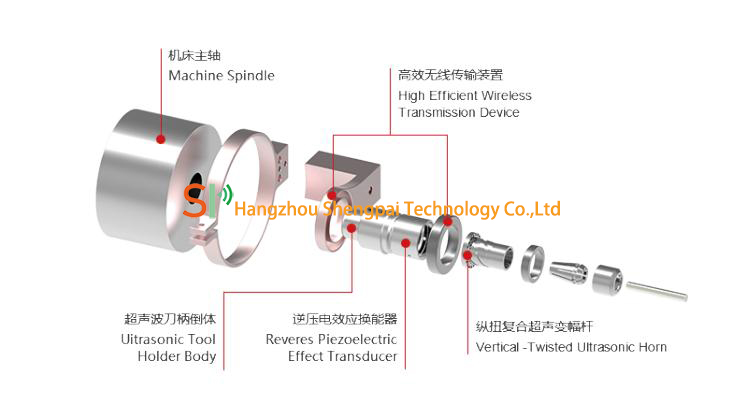 20K Ultrasonic Assisted Machining System with HSK Spindle for Ceramic Drilling