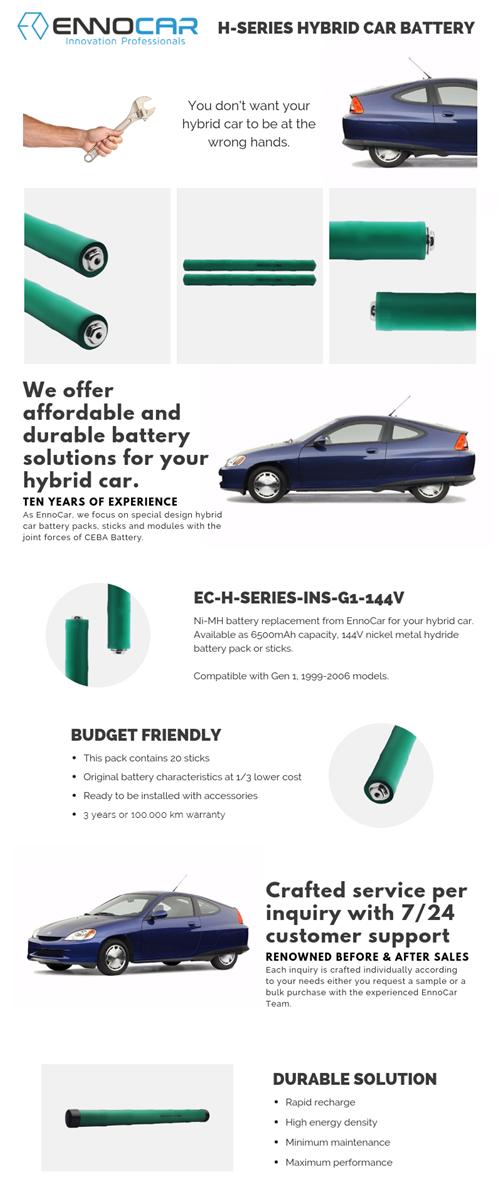 19992000200120022003200420052006 72V 6500mAh Replacement NiMH Car Battery Sticks for Honda Insight Hybrid Ima Ba
