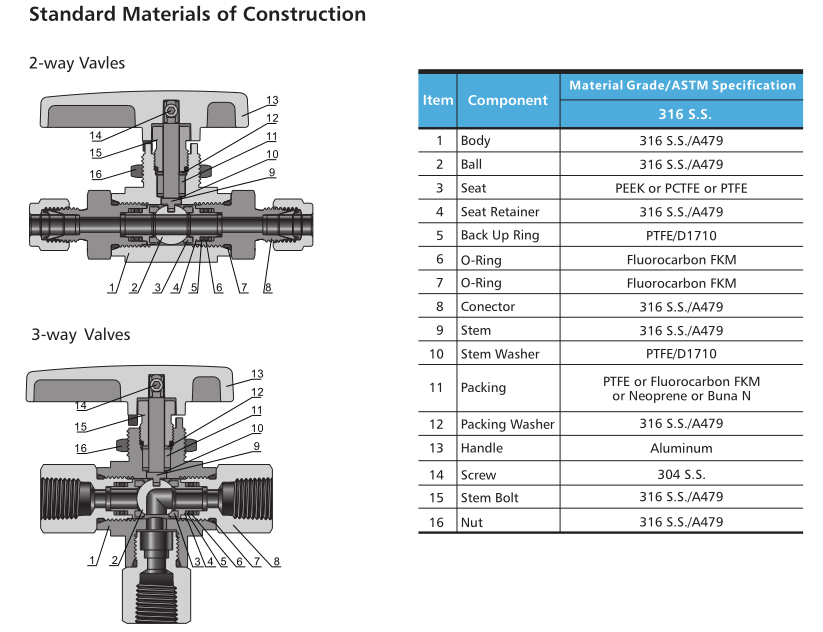 6000 psig Panel mountable 2 way 3way angle flow patterns 316 stainless steel ball valves