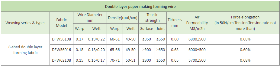 Polyester Layer Forming Fabric for Paper Machine