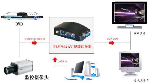 Lkv 7503 Tv To Pc Converter Av Bnc Vga Converter