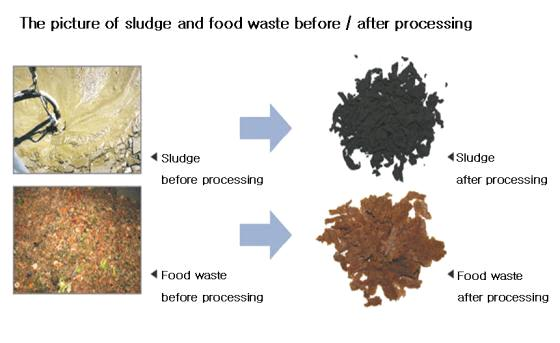 Sludge & Food Waste Treatment Process