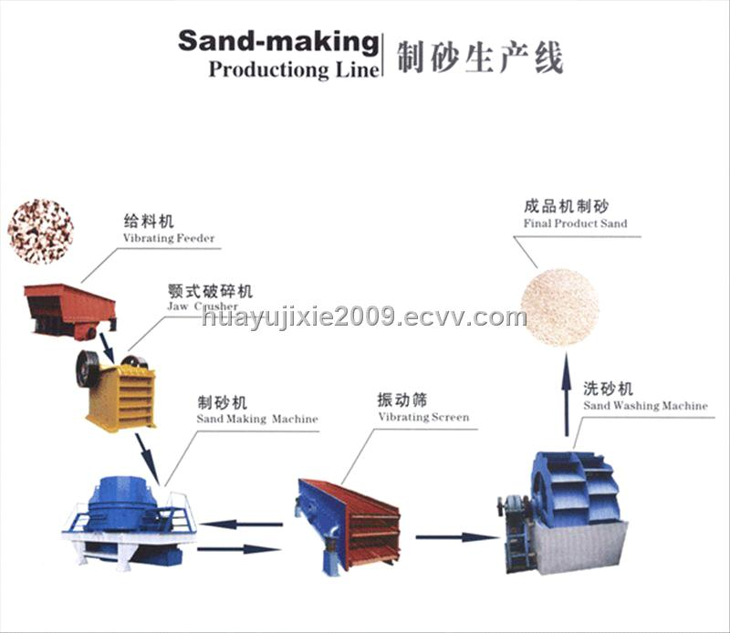 sand making machine is a user Vsi sand maker processing ability: 60–600 t/h brief introduction: vsi sand making machine is the latest product of authoritative experts from both home and abroad,connecting with quarry,mining present working conditions.
