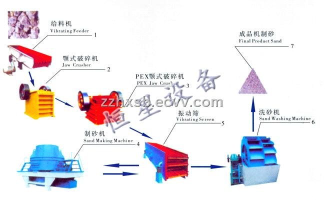Sand Making Production Line (100-150t/h)