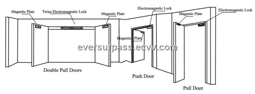 electromagnetic locks for double door purchasing  souring