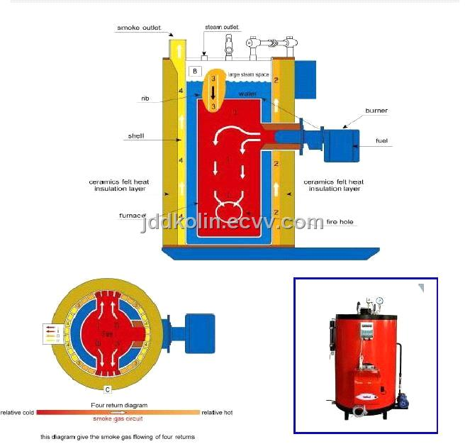 LWS Vertical Oil - Gas Fired Boiler purchasing, souring agent | ECVV ...
