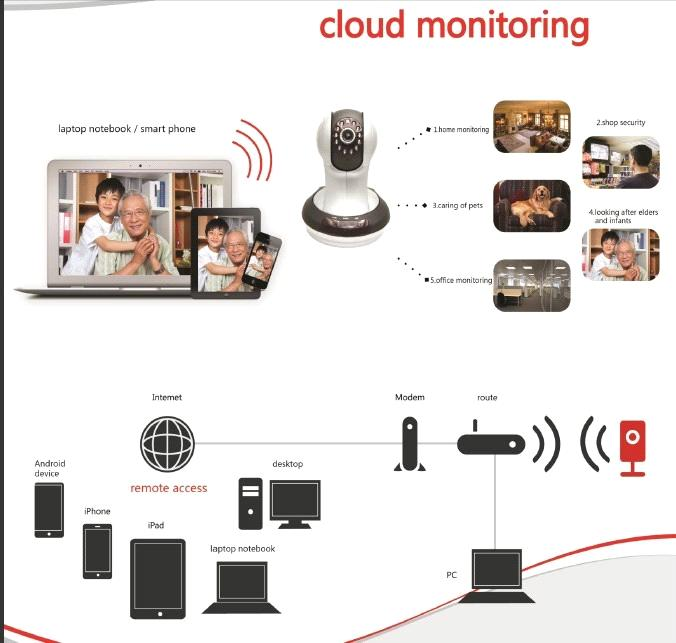Cloud monitoring P2P 720P IP camera.