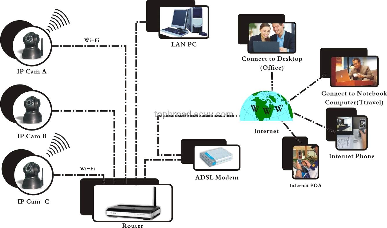 Low Cost IP Camera Network Camera internet Security System ...