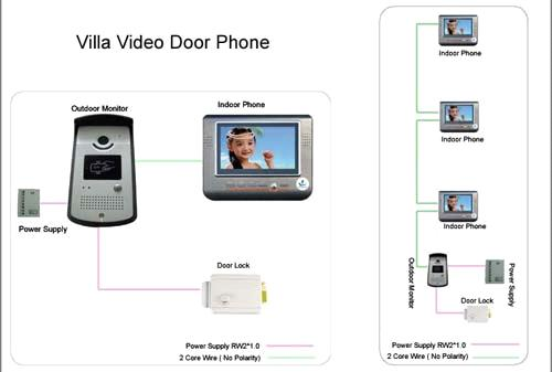 Video Door Phone2 Wire Connected No Polarity Install Intercom