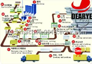DEYI brand aac production line