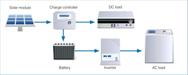 Independent Solar PV Power Generation System