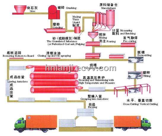 Autoclave Aerated Concrete Equipment