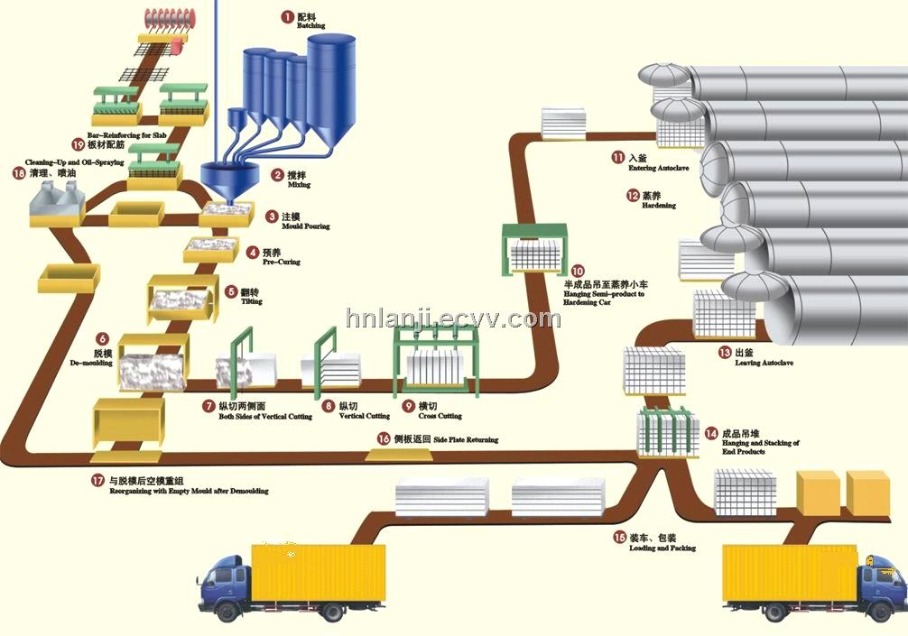 Autoclaved Aerated Concrete Block Production Line