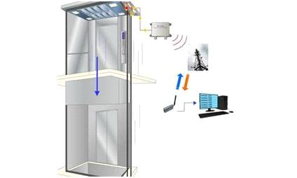 GSM Voice And Lift Monitoring System