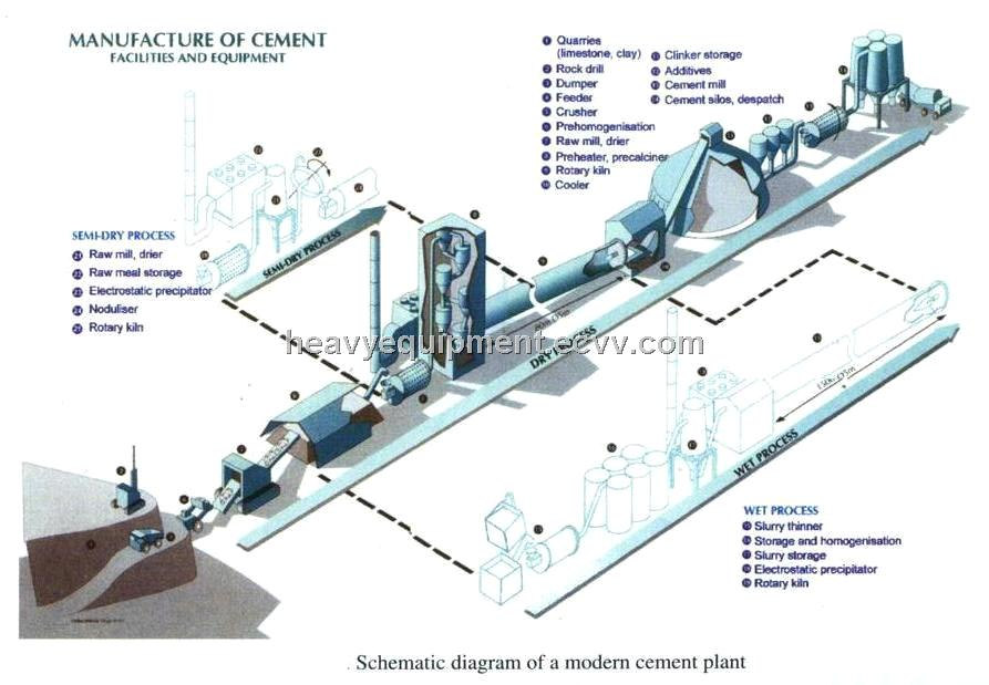 Portland Cement Kiln Production Process : Cement factory kiln rotary lime dust