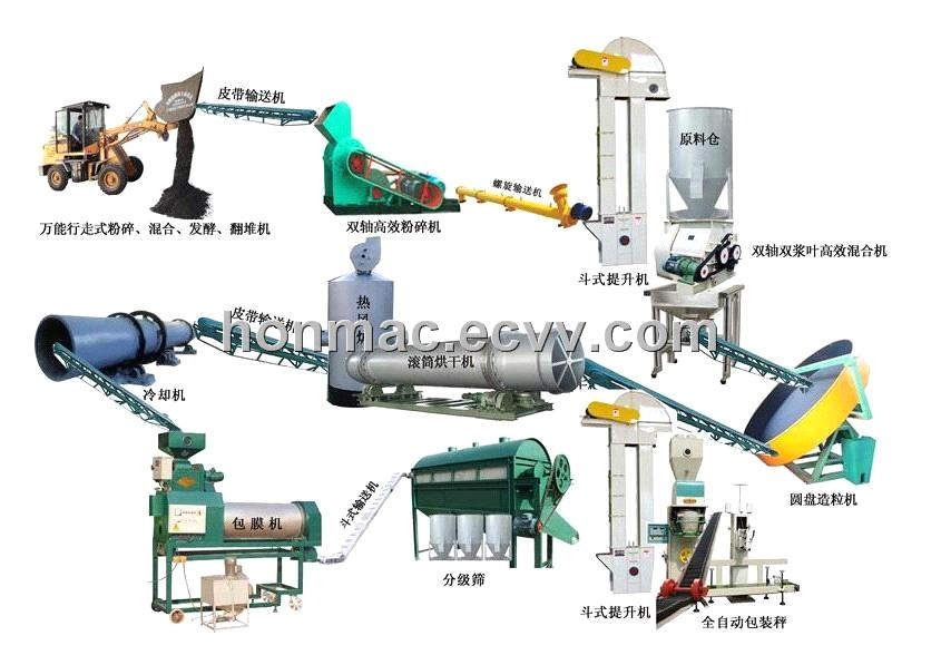 Organic Fertilizer Making Machine On Sale Purchasing