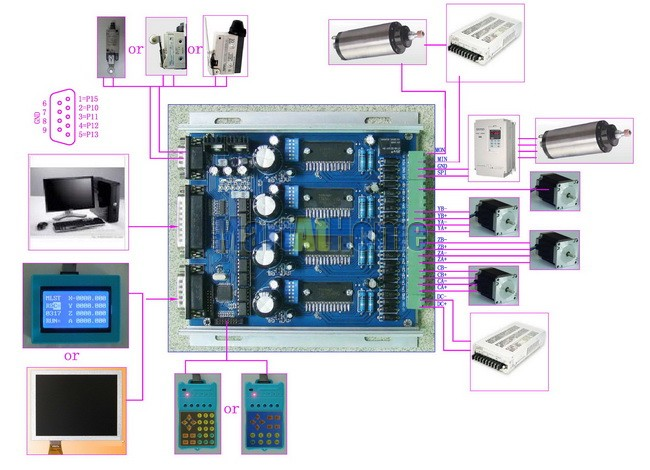 CNC Router Intelligent 4 Axis TB6560 Stepper Motor Driver 3.5A with LCD Display, Control Pad & Aluminum Box #SM606 @SD
