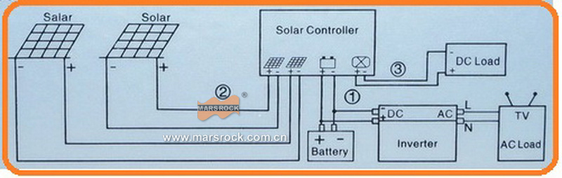 150A 24V Solar charge controller,regulator with RS232 for Communication and LCD display, fan cooling for off grid solar system!!