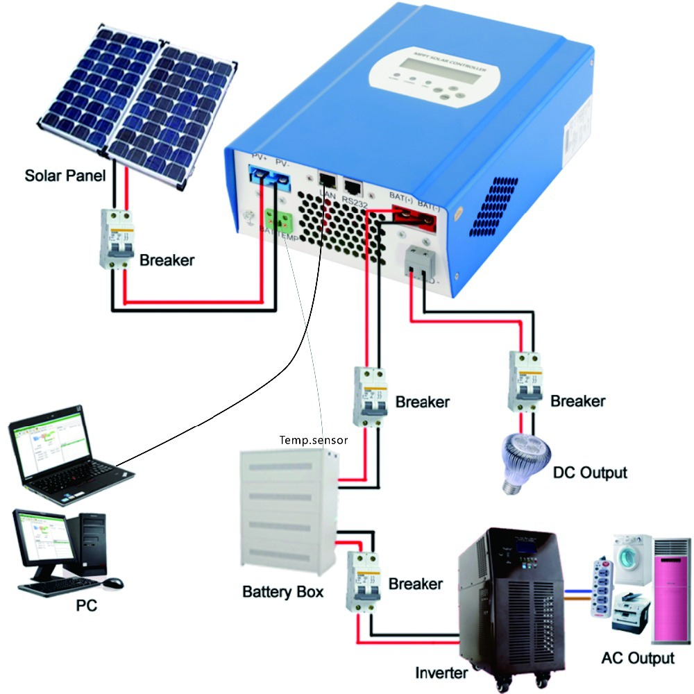 48V 40A MPPT solar battery charge controller, 40A 48V PV regulator with LAN DC loads, battery temperature sensor wires