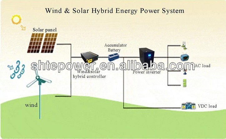 Advanced 5000w 120v 240v pv wind controller for 5kw wind turbine