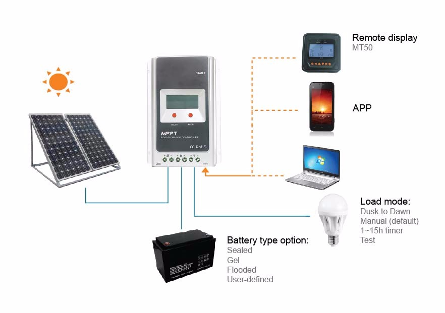 EPsolar  MPTT tracer3210A 12V/24V Price Solar Charge Controller MPPT 30A with 2 Years Warranty with Temperatur Sensor