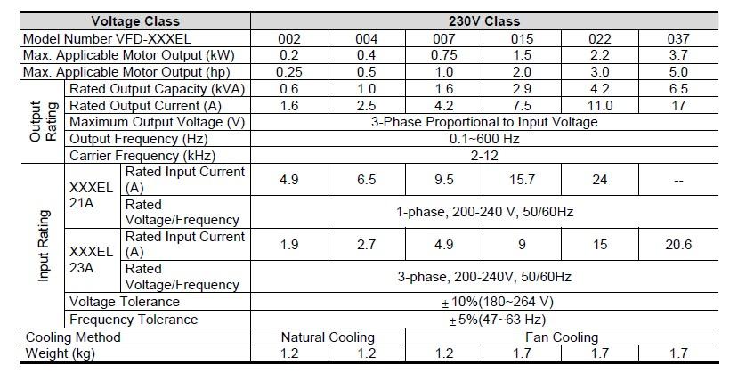 VFD022EL21A DELTA VFD Inverter Frequency converter 2.2KW 3HP 1PHASE 220V 600Hz