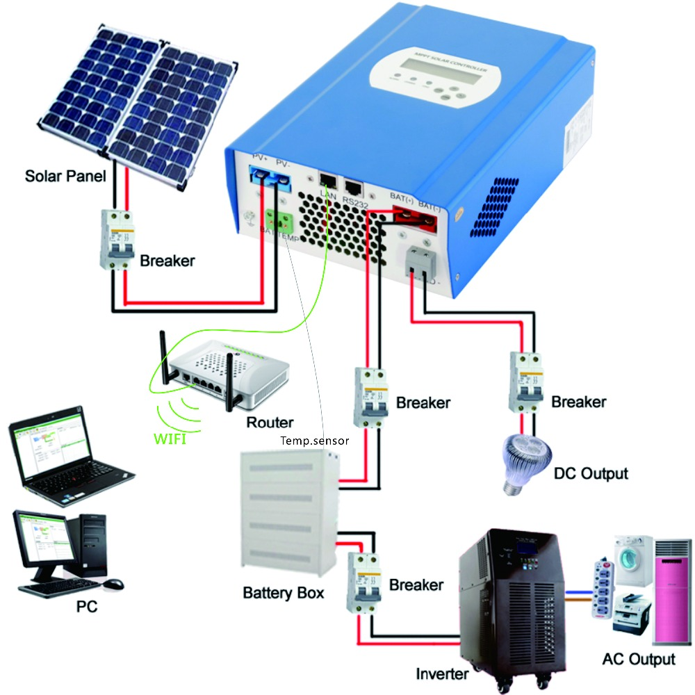 CE RoHS 60A 48V PV regulator, 48V 60A SMART2 MPPT solar charge controller with RS232 Lan Solar street light DC load ctrl