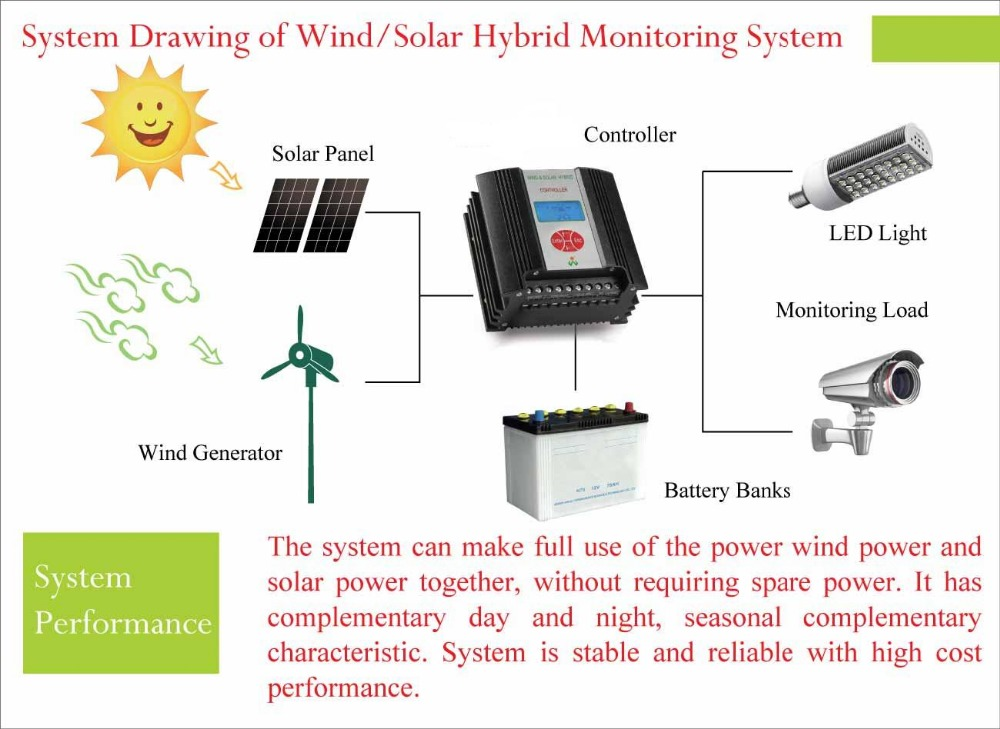 Solar power 200W/300W/500W/600W 12V/24V48V MPPT Wind Solar Hybrid Controller With CE/ROHS/ISO9001 Approved & 3 Years Warranty
