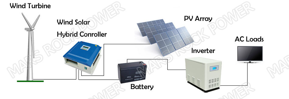 4KW (3KW Wind+1KW Solar) 24V/48V / 96V/120V Wind Solar Hybrid Controller with Free dump load for Gel, Sealed or Flooded battery