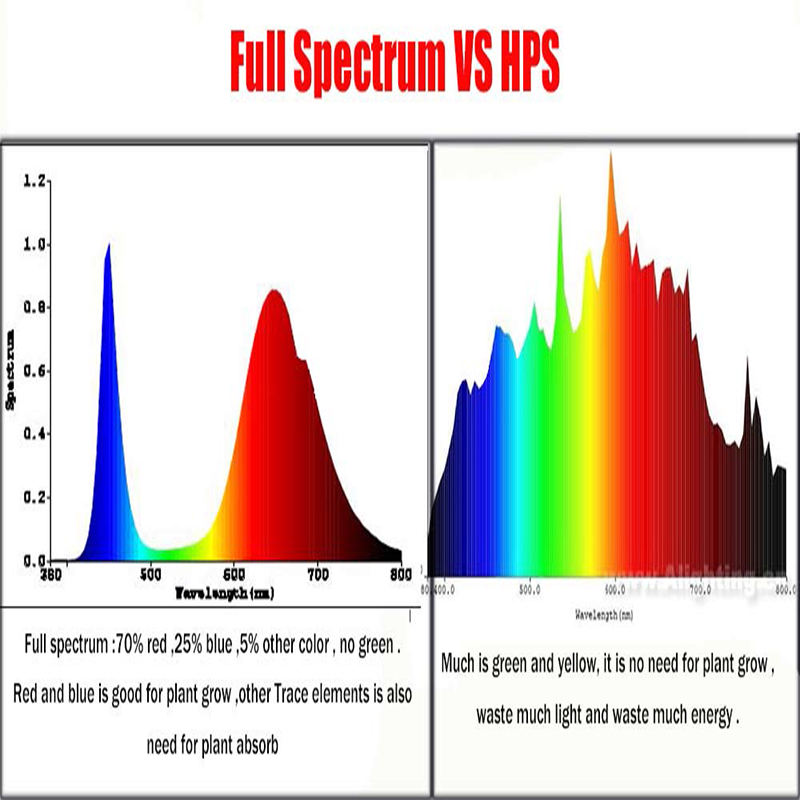 100led Full Equipment Grow 300w Hydroponics Spectrum Led Light 8P0wknXO