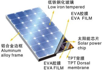 130W poly solar panel with competitive price