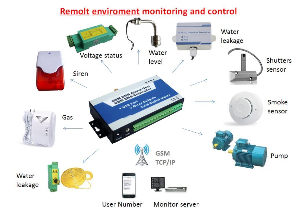 Environment Monitoring Gsm Remote Monitoring Sms