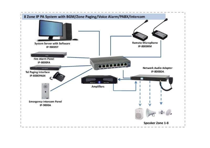 IP Network Audio System