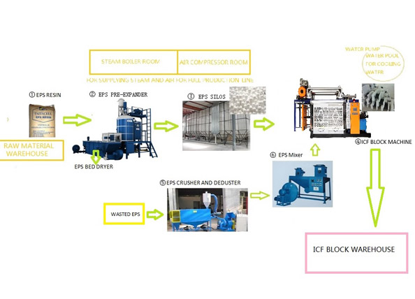 ICF Block Production Line