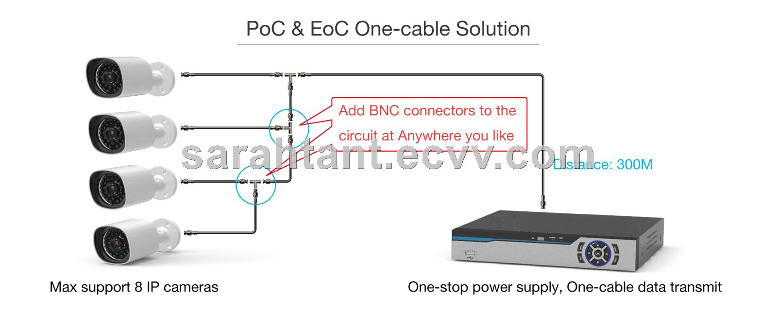 Poc Eoc Ip Camera Nvr Security System Purchasing Souring Agent Lock Wiring Diagram Along With Bnc Cable Connectors Service Platform
