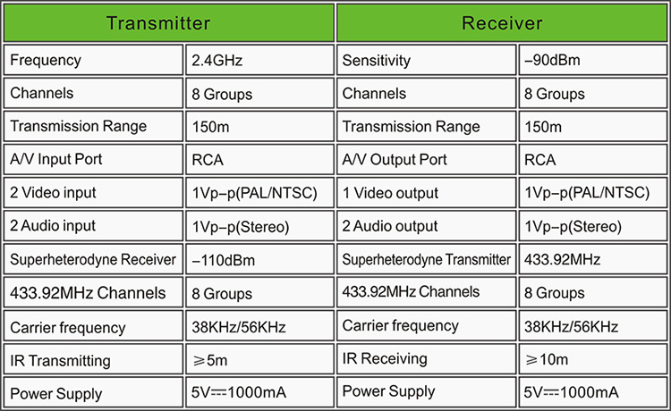PAKITE 150Meter 24GHz Wireless TV to TV RCAAV AudioVideo Signal Transceiver PAT226
