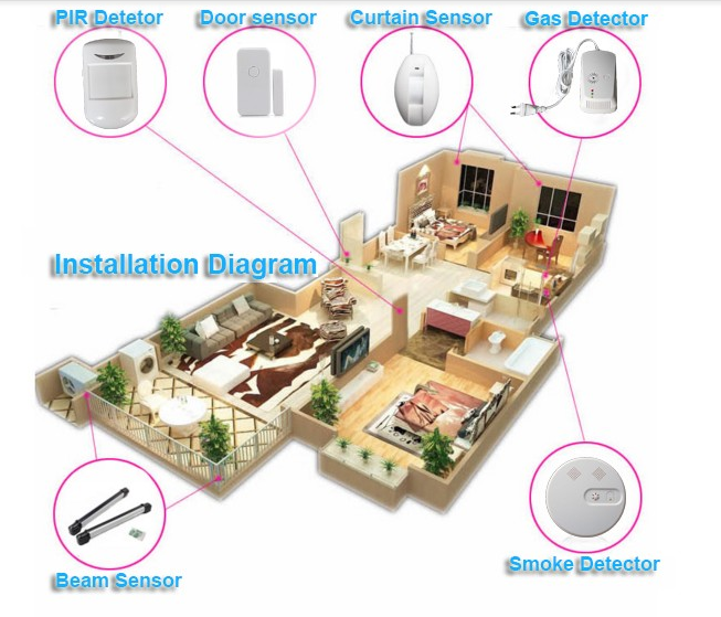 Wireless PIR Sensor for Home Security Alarm System