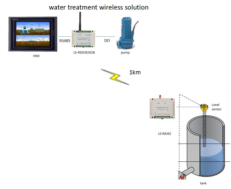 Wireless Water Tank Monitoring system 1km ONOFF control