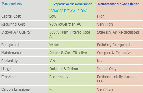 ECVV Evaporative air conditionerEvaporative air coolerenvironmentprotecting airconditioning type ECVV18Y