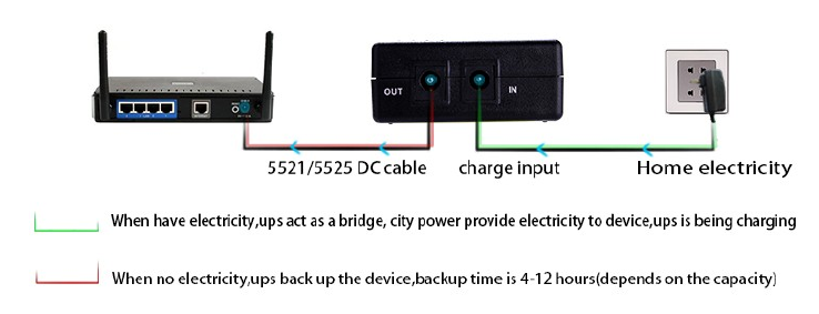 Lithium Battery Mini UPS 5v 2a DC Power Supply UPS for WiFi Router