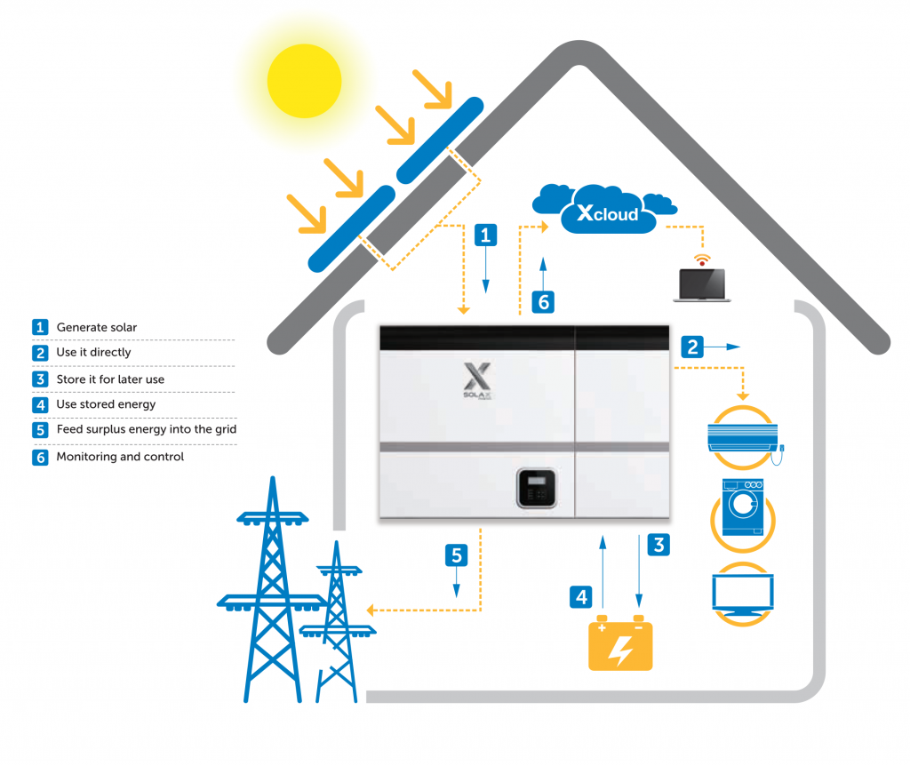 Soliswatt 5kVA Hybrid Solar System for Home