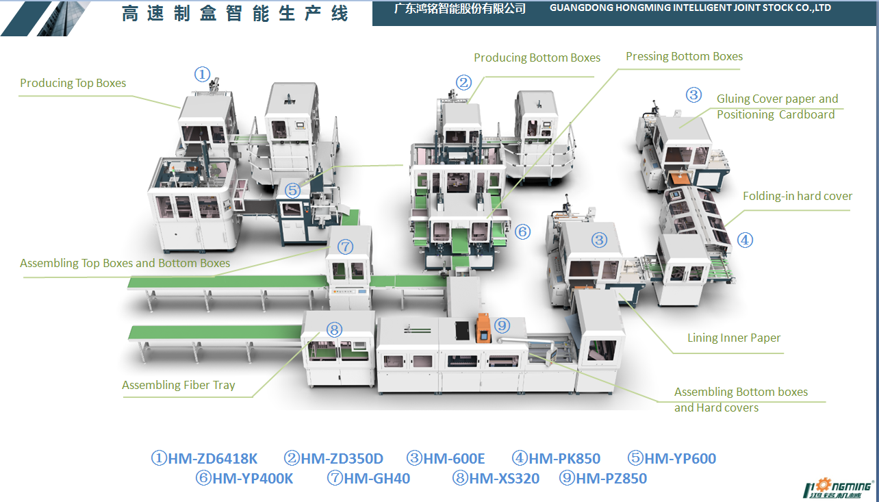 Hongming Brand Rigid Box Combination Production Line